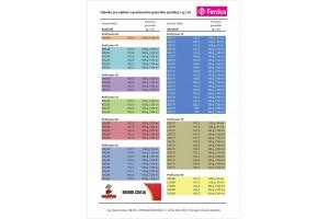 Таблица балансировки колес гранулами Ferdus